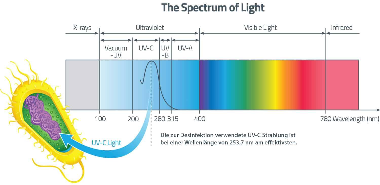 Wie desinfiziert man Raumluft und Flächen mit UV Licht?